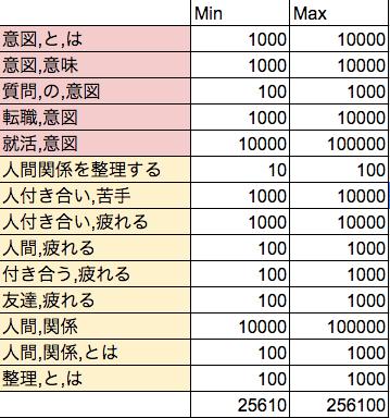 4月獲得ポテンシャル
