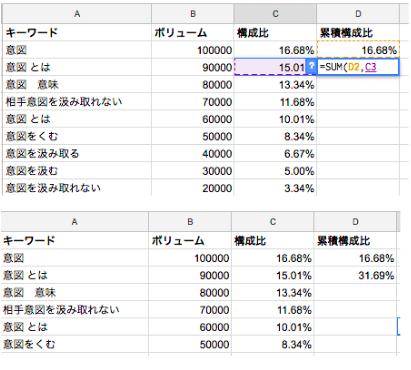 累積構成比の算出