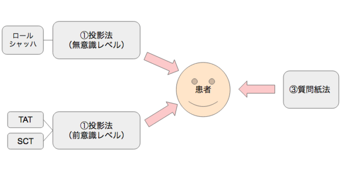 テストバッテリーのパターン2