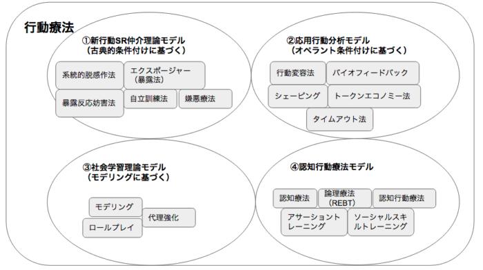 行動療法の4大モデル