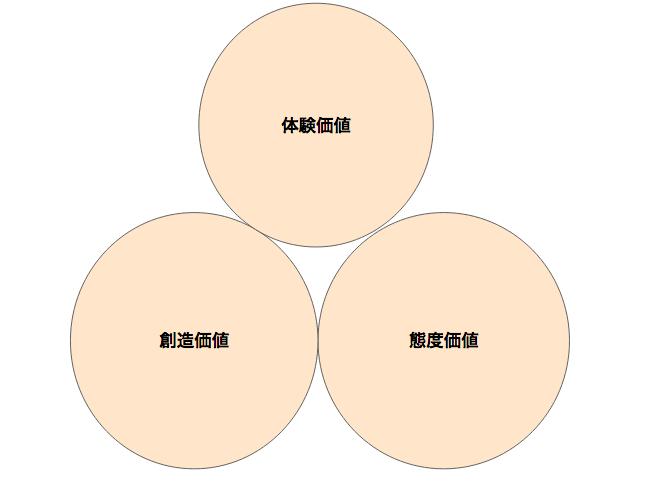 3つの価値領域