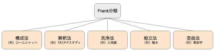 フランクの投影法分類