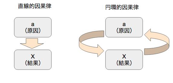 直線的因果律と円環的因果律