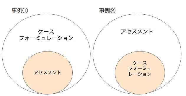 アセスメントとケースフォーミュレーション
