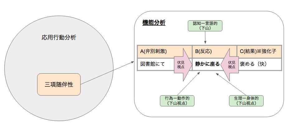 機能分析の定義
