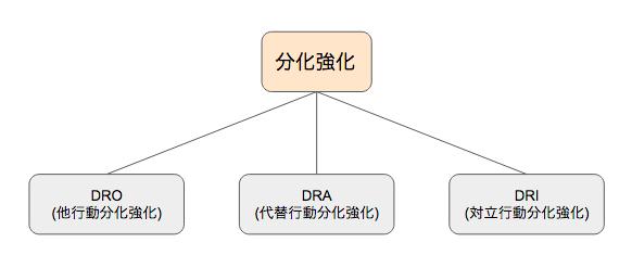 分化強化の種類