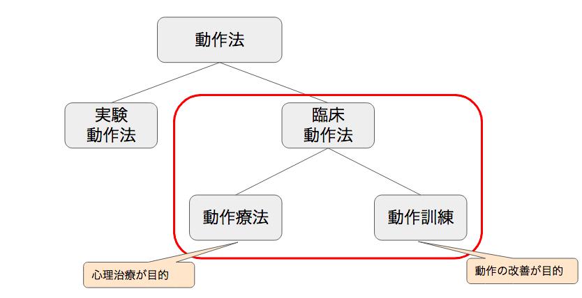 臨床動作法の全体図