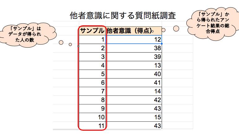 エクセルを使った度数分布表の作り方