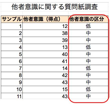 エクセルを使った度数分布表の作り方4