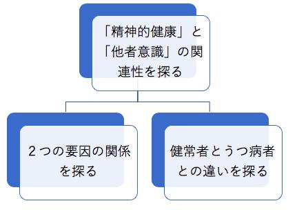 2つの目的例