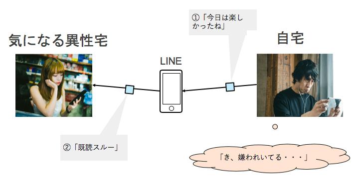 推論の誤り(読心術)