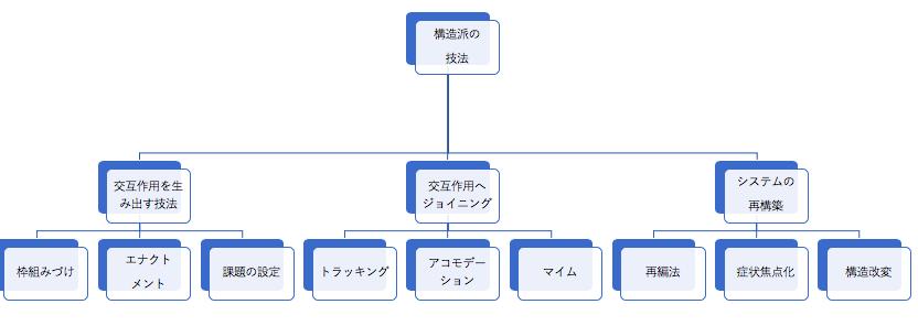 構造派の技法