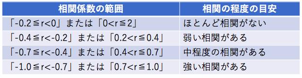 相関係数の意味と特徴